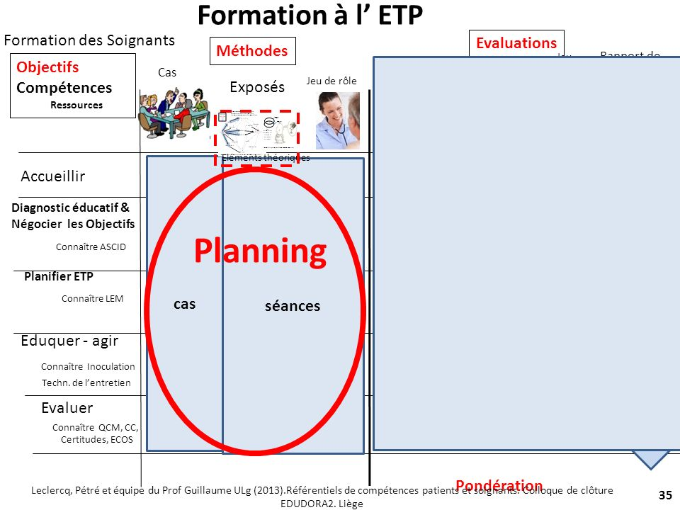 Planning Formation à l' ETP 10 % 10 % 10 % 10 % 10 %