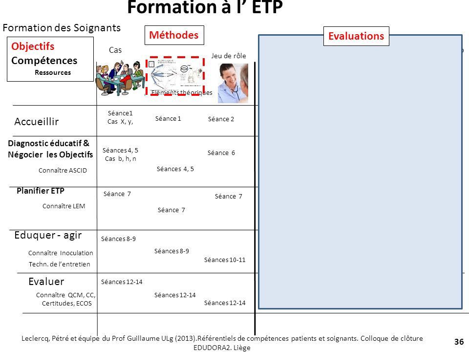 Formation à l' ETP Formation des Soignants Méthodes Evaluations
