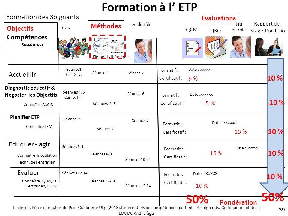 Formation à l' ETP 50% 50% 10 % 10 % 10 % 10 % 10 %
