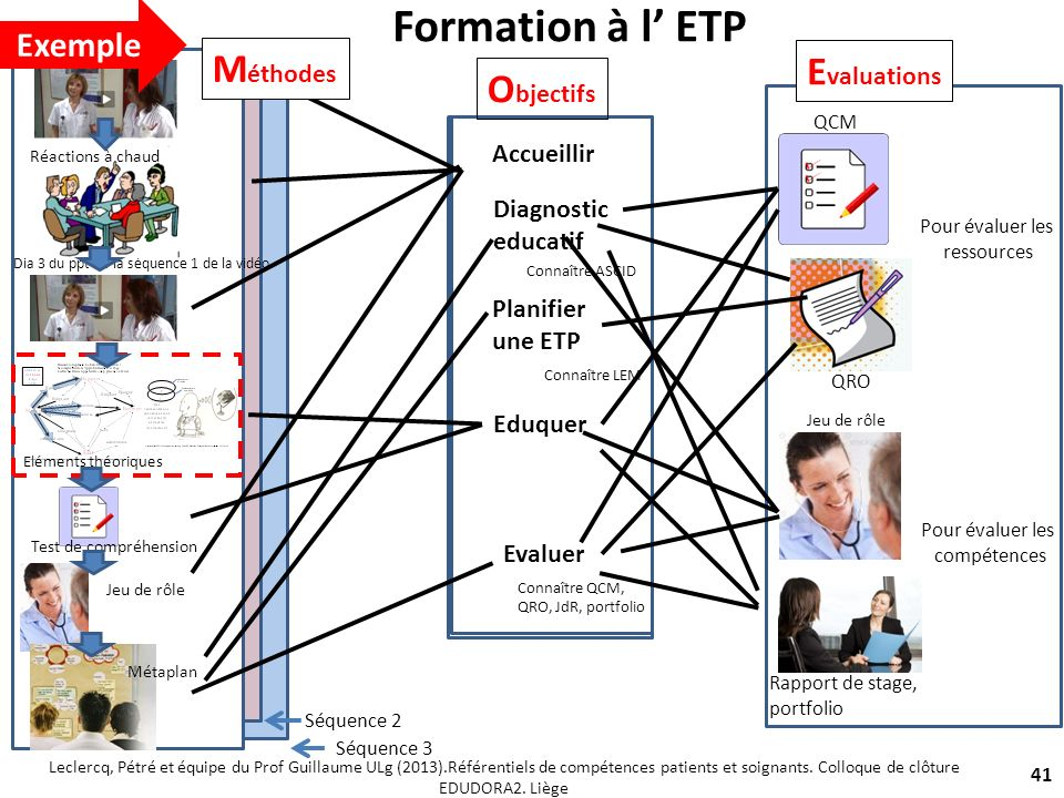 Formation à l' ETP Méthodes Evaluations Objectifs Exemple Accueillir