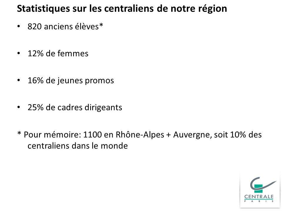 Statistiques sur les centraliens de notre région