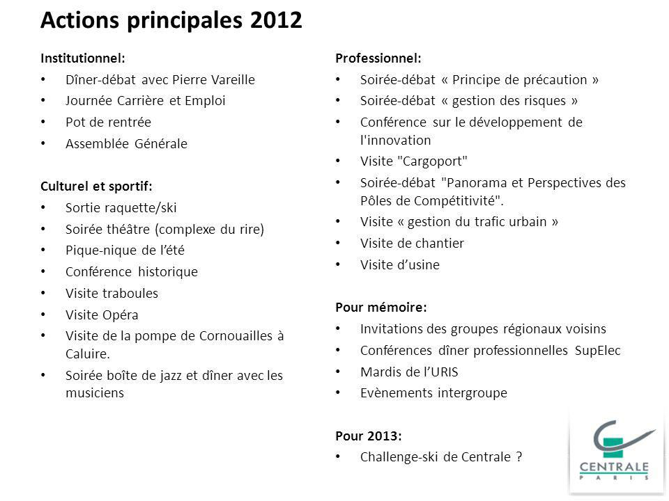 Actions principales 2012 Institutionnel: