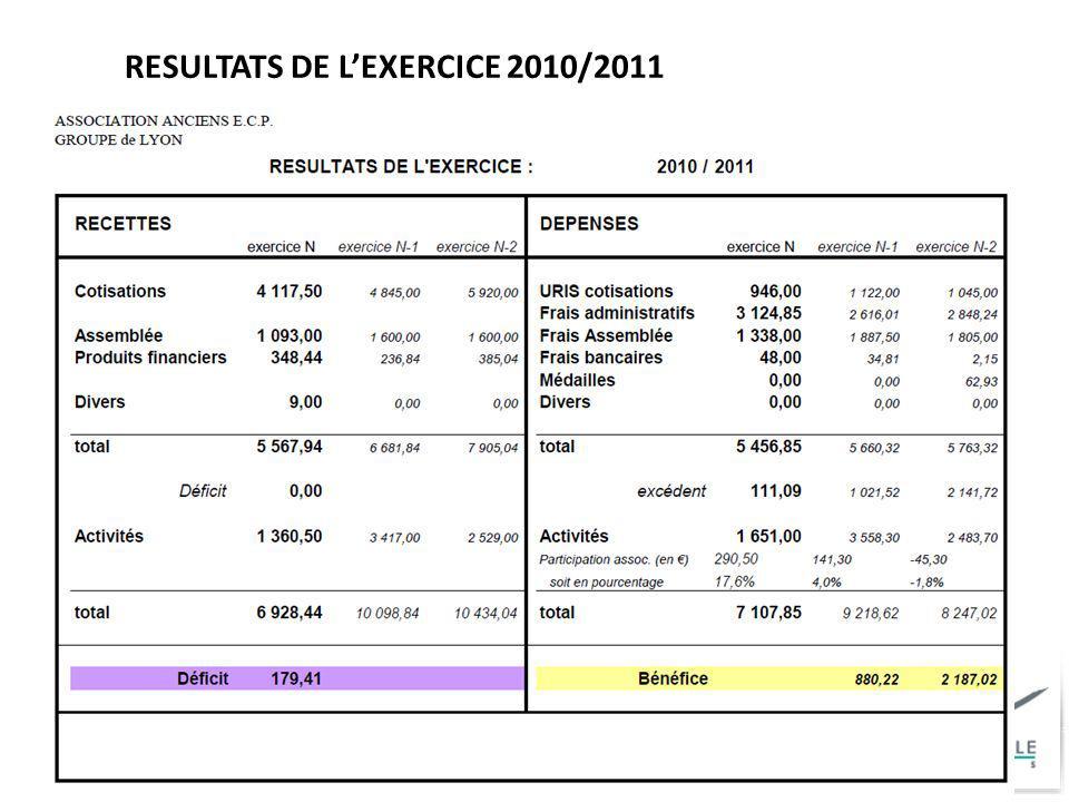 RESULTATS DE L'EXERCICE 2010/2011