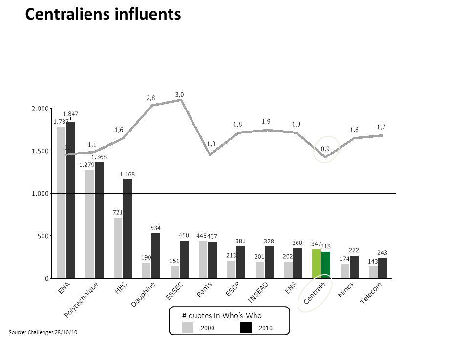 Centraliens influents