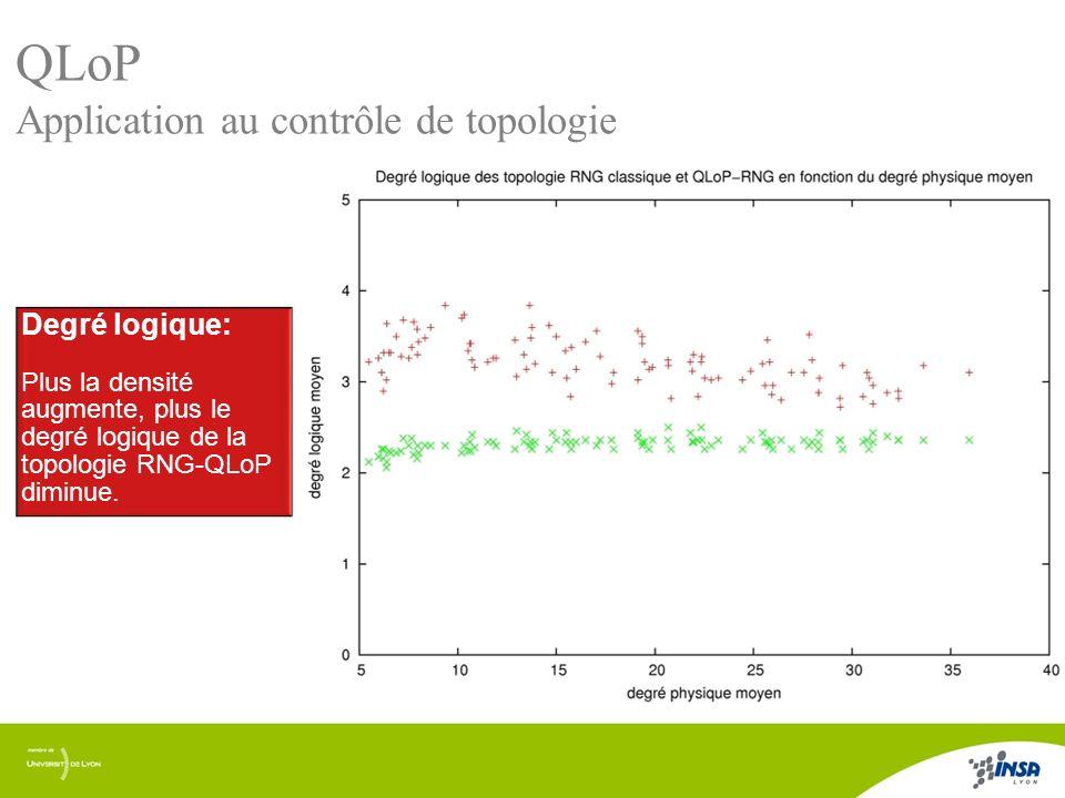 QLoP Application au contrôle de topologie Degré logique: