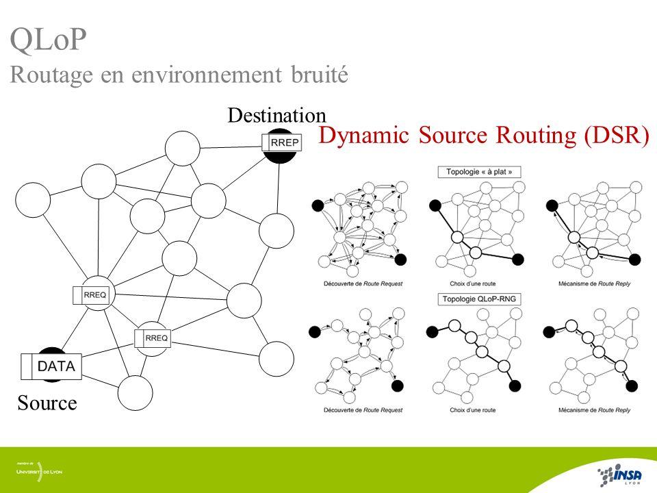 QLoP Routage en environnement bruité Dynamic Source Routing (DSR)