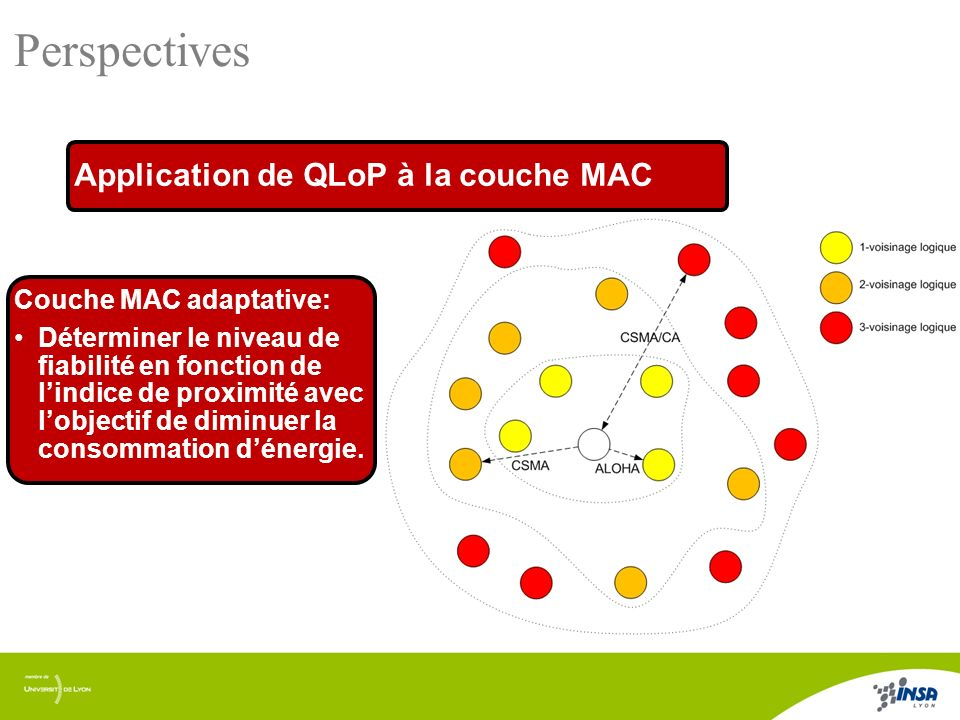 Perspectives Application de QLoP à la couche MAC