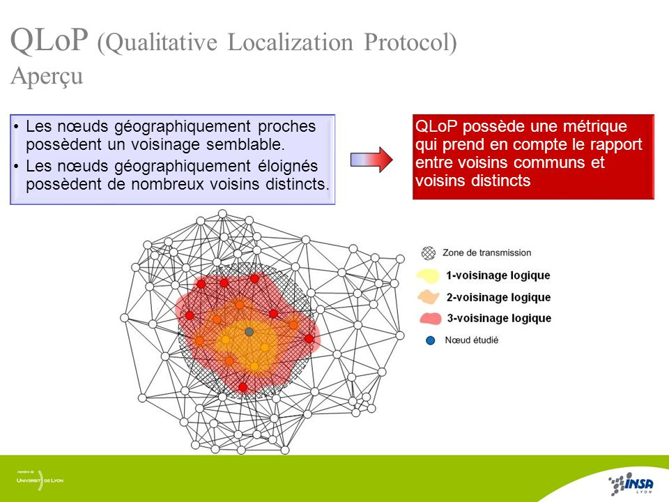 QLoP (Qualitative Localization Protocol)