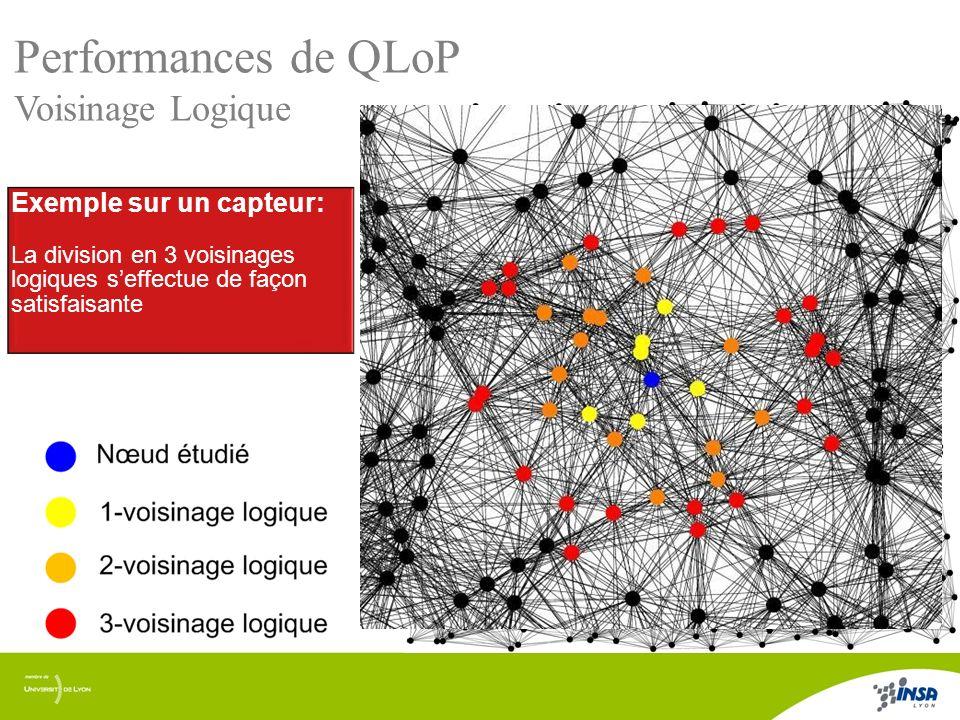 Performances de QLoP Voisinage Logique Exemple sur un capteur: