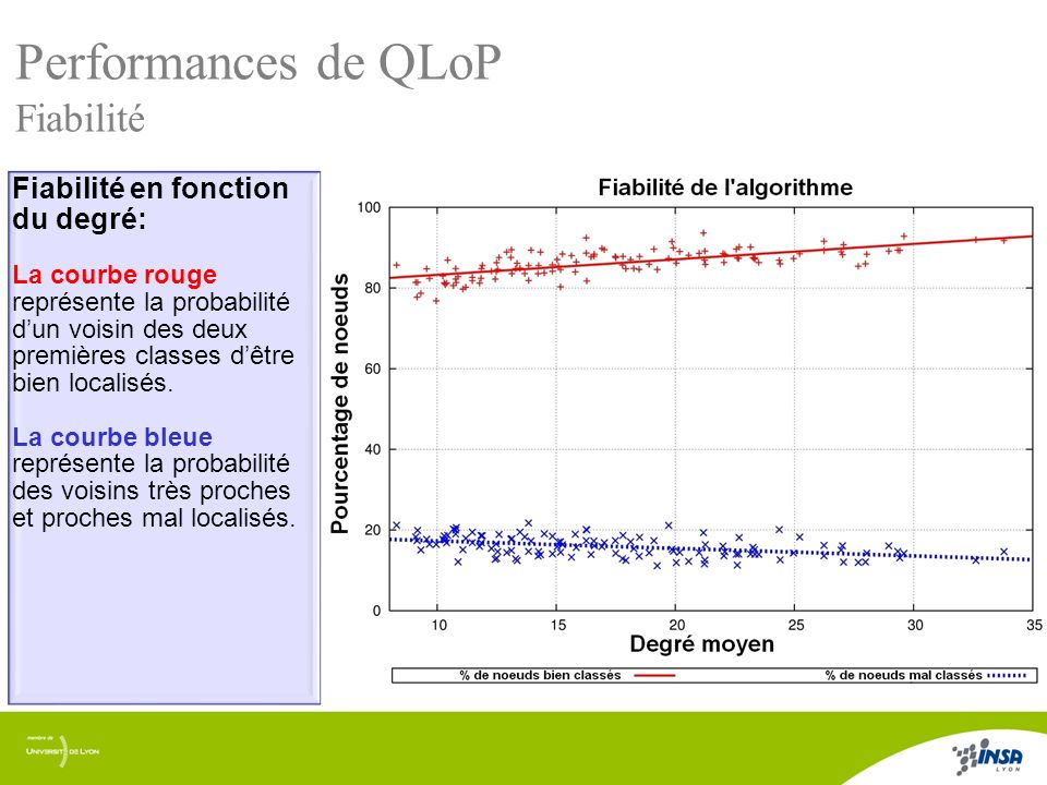 Performances de QLoP Fiabilité Fiabilité en fonction du degré: