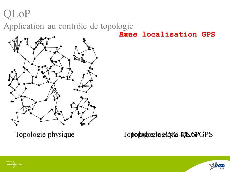 QLoP Application au contrôle de topologie Sans localisation GPS