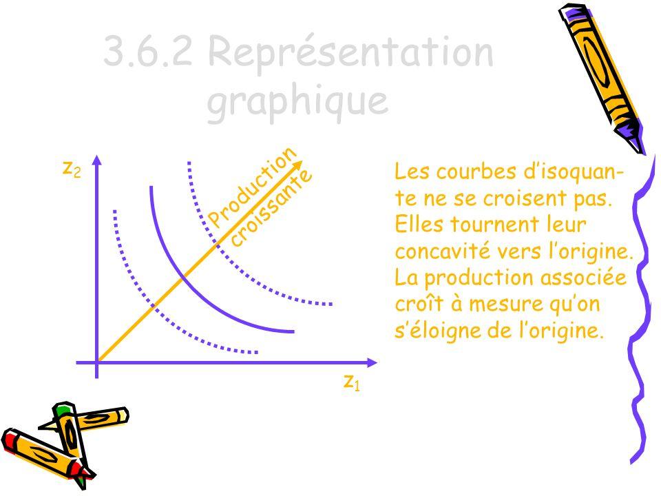 3.6.2 Représentation graphique