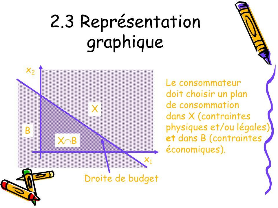 2.3 Représentation graphique