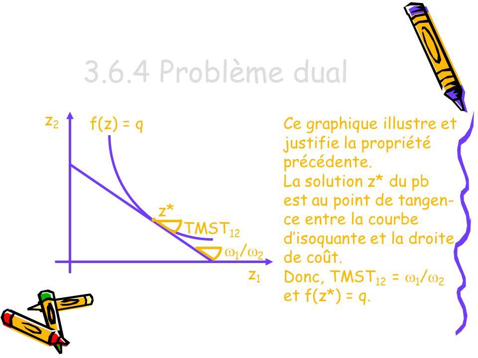 3.6.4 Problème dual • • z2 f(z) = q