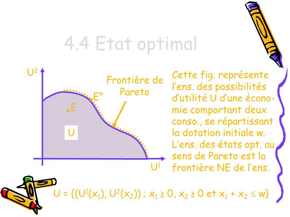 4.4 Etat optimal • • U2 Cette fig. représente Frontière de