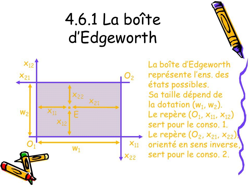 4.6.1 La boîte d'Edgeworth • x12 La boîte d'Edgeworth