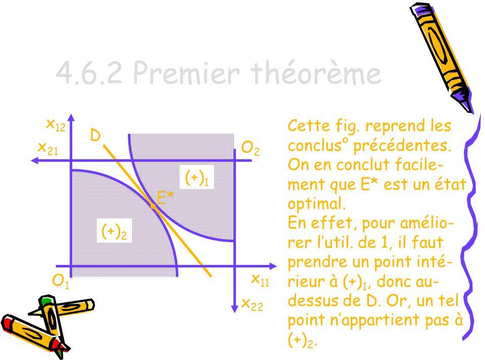 4.6.2 Premier théorème • x12 Cette fig. reprend les