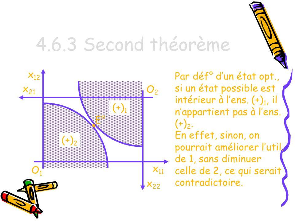 4.6.3 Second théorème x12. Par déf° d'un état opt., si un état possible est intérieur à l'ens. (+)1, il n'appartient pas à l'ens. (+)2.