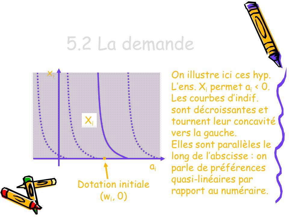 5.2 La demande • xi On illustre ici ces hyp.