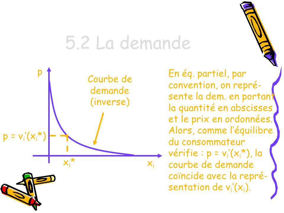 Courbe de demande (inverse)