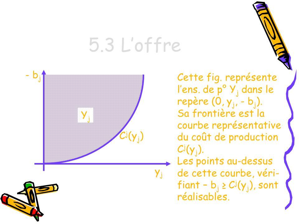5.3 L'offre - bj. Cette fig. représente l'ens. de p° Yj dans le repère (0, yj, - bj).