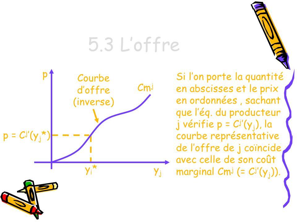 5.3 L'offre p. Courbe. d'offre (inverse)