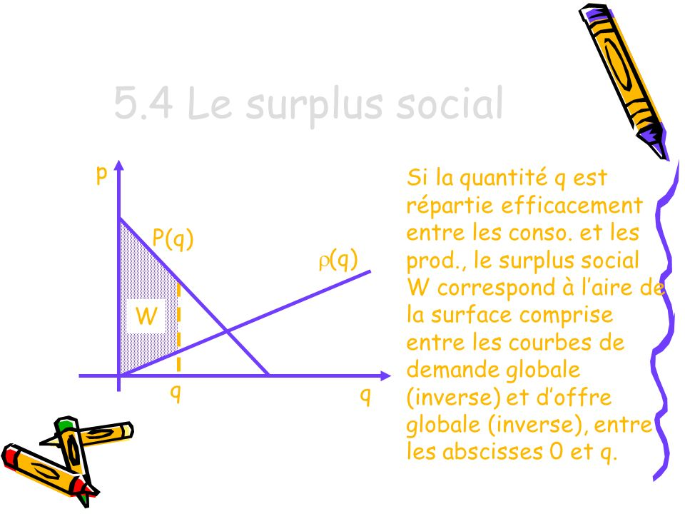 5.4 Le surplus social p.