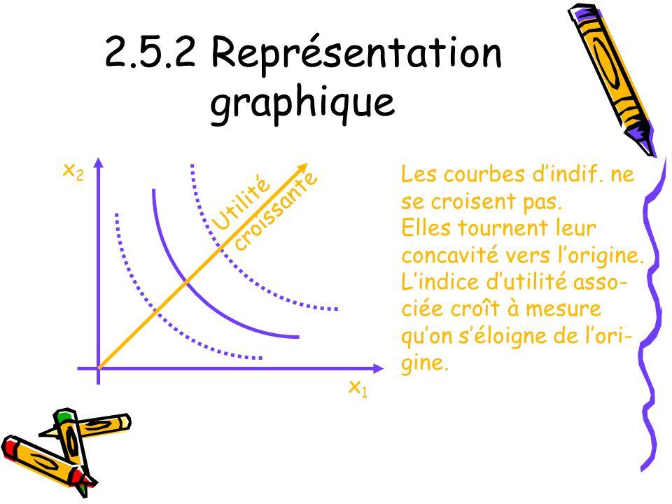 2.5.2 Représentation graphique