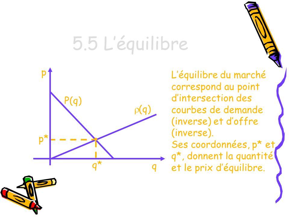 5.5 L'équilibre p. L'équilibre du marché correspond au point d'intersection des courbes de demande (inverse) et d'offre (inverse).