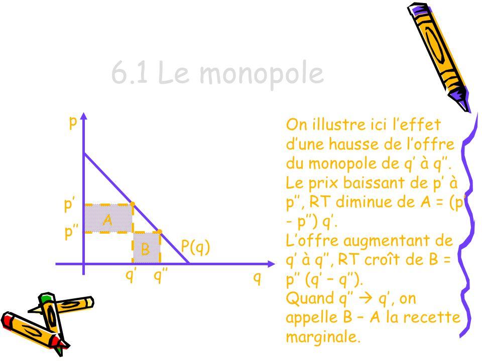 6.1 Le monopole p.