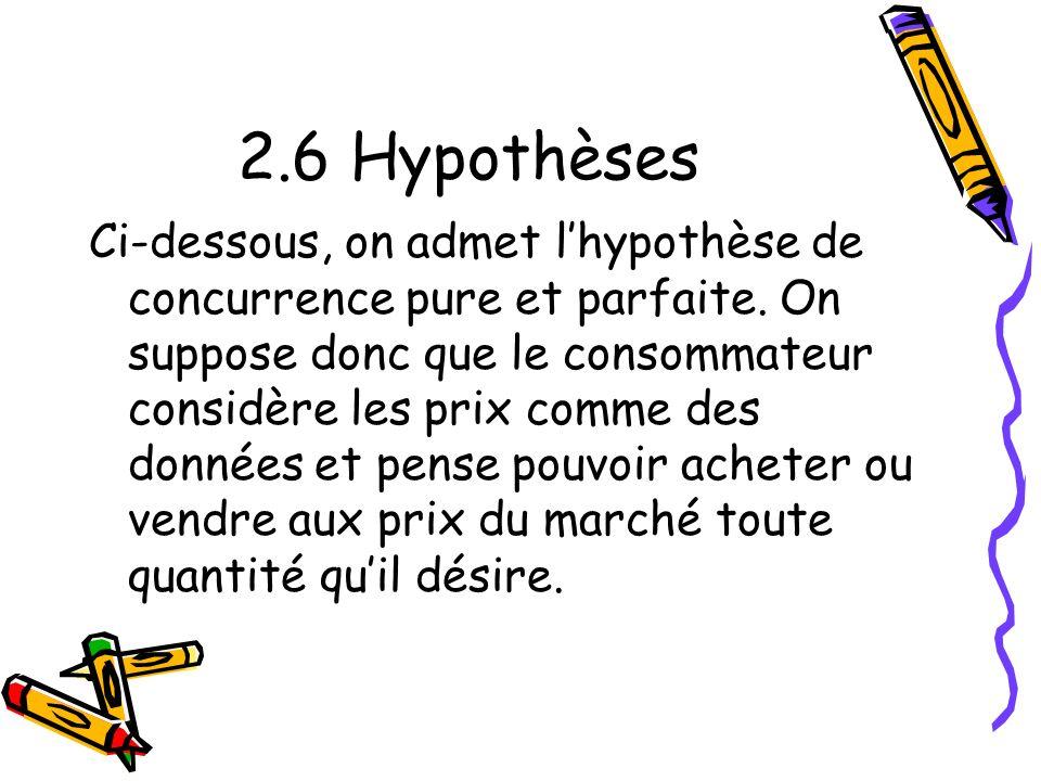 2.6 Hypothèses