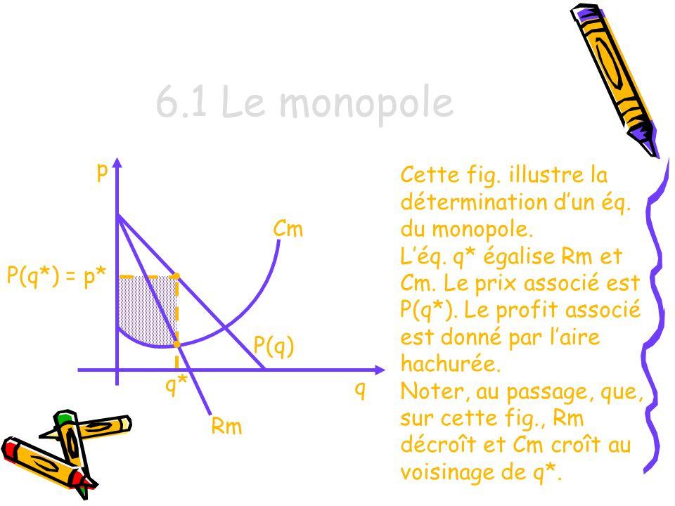 6.1 Le monopole p. Cette fig. illustre la détermination d'un éq. du monopole.