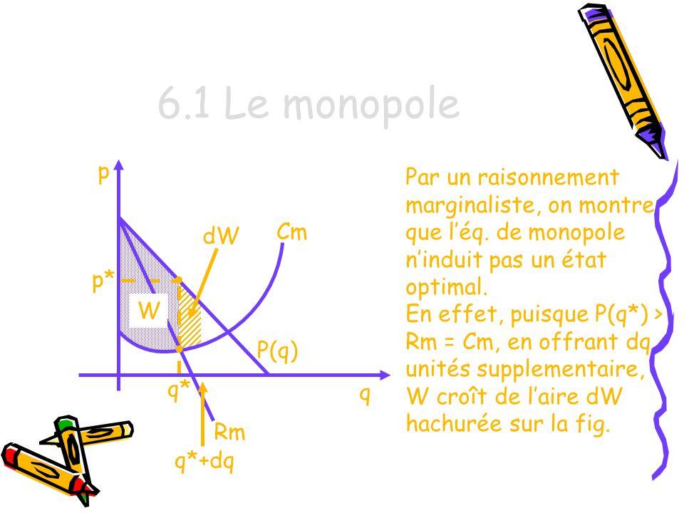 6.1 Le monopole p. Par un raisonnement marginaliste, on montre que l'éq. de monopole n'induit pas un état optimal.
