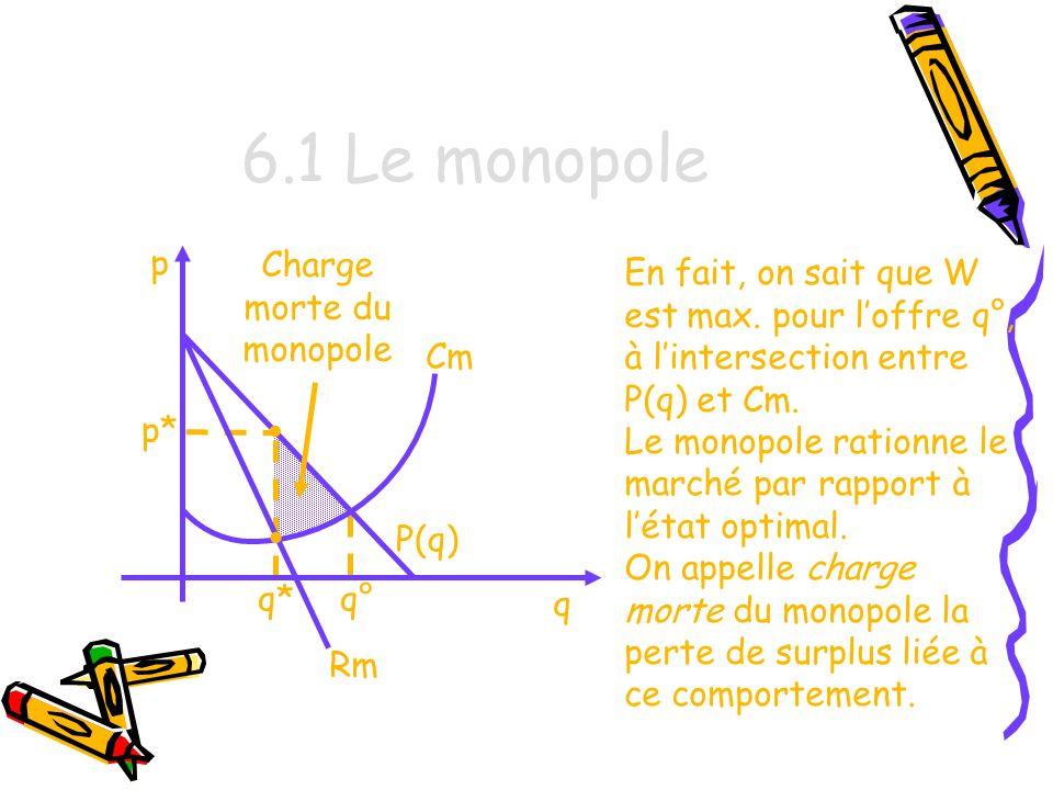 Charge morte du monopole