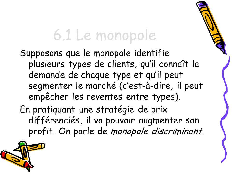 6.1 Le monopole