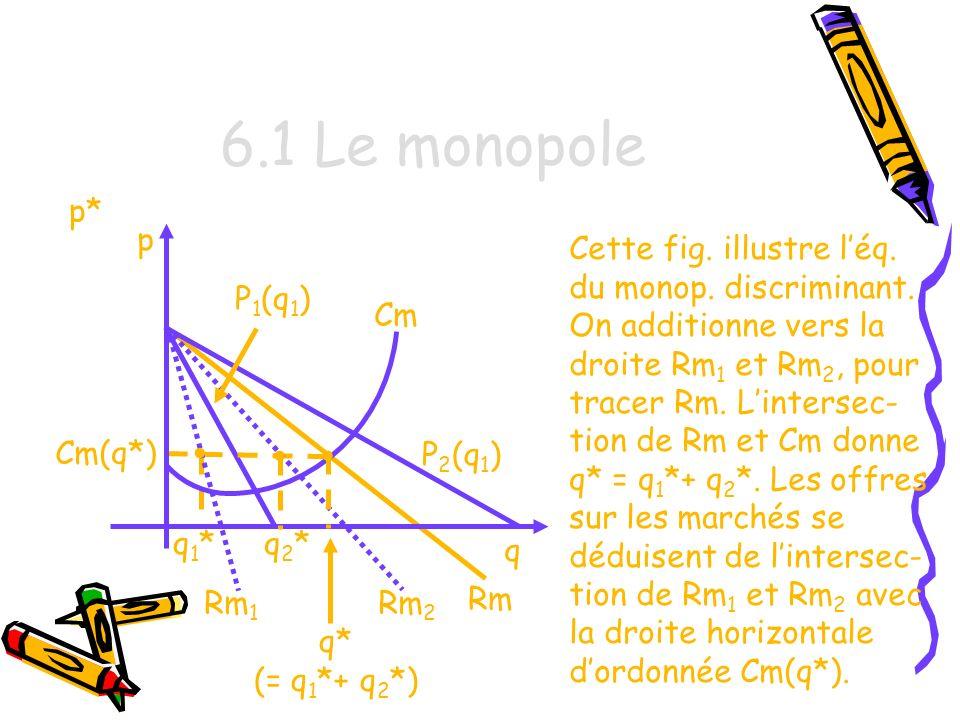 6.1 Le monopole p* p. Cette fig. illustre l'éq. du monop. discriminant.