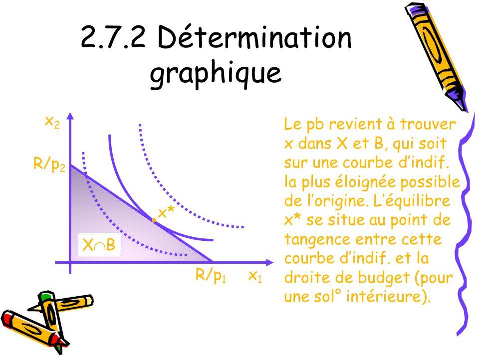 2.7.2 Détermination graphique