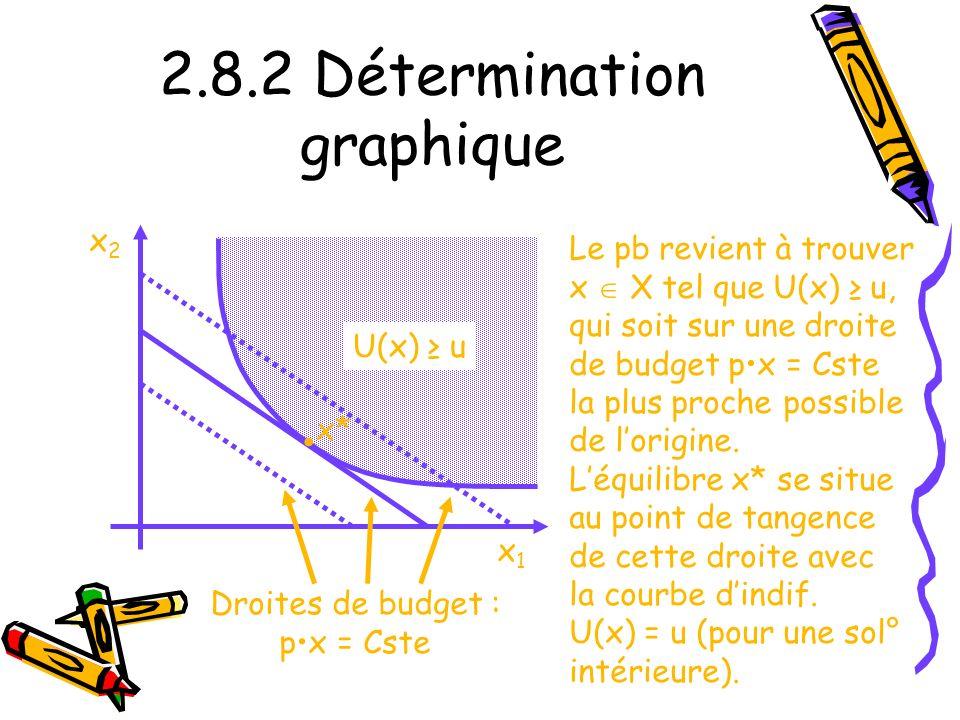 2.8.2 Détermination graphique