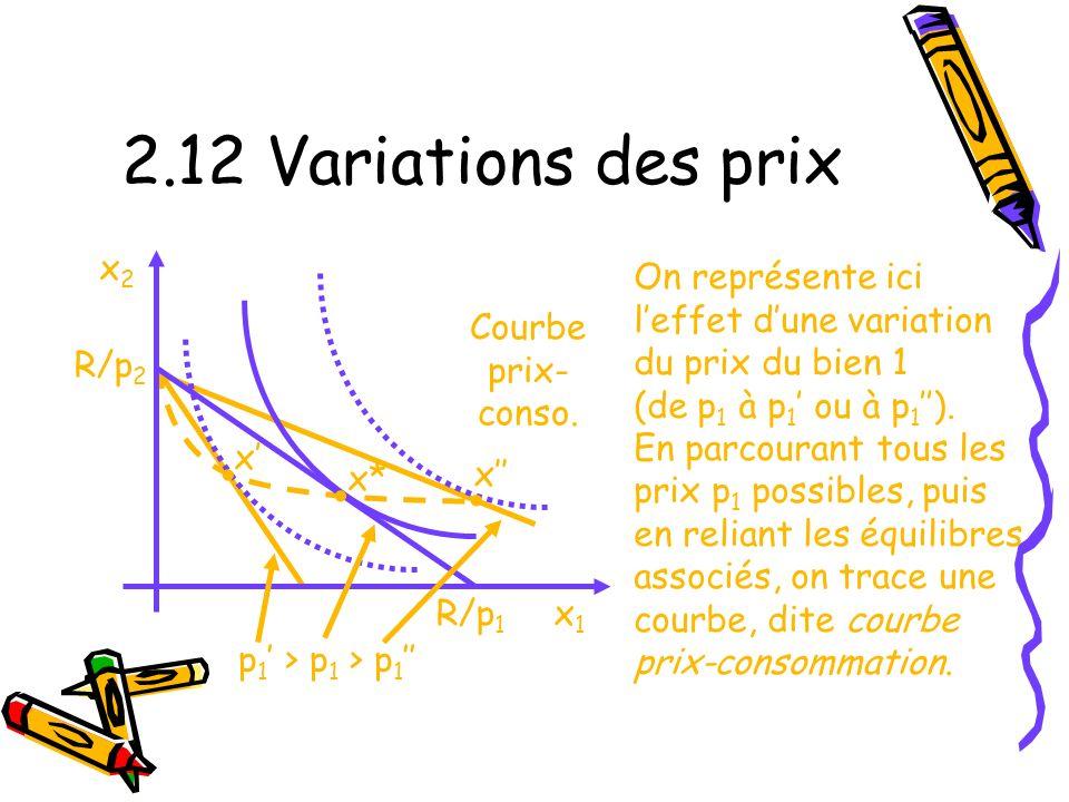 2.12 Variations des prix • • • x2 On représente ici