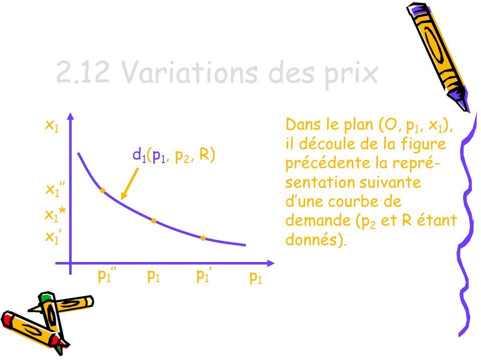 2.12 Variations des prix • • • x1 Dans le plan (O, p1, x1),