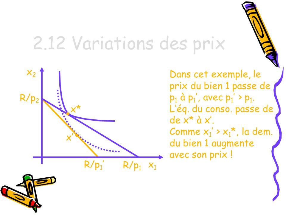 2.12 Variations des prix • • x2 Dans cet exemple, le
