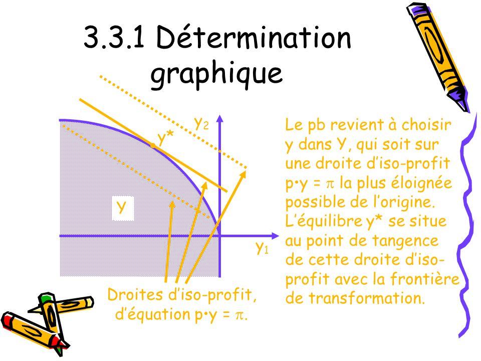 3.3.1 Détermination graphique