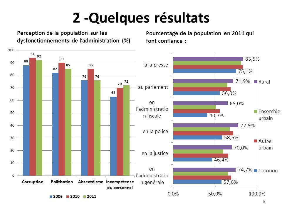 2 -Quelques résultats Perception de la population sur les dysfonctionnements de l'administration (%)