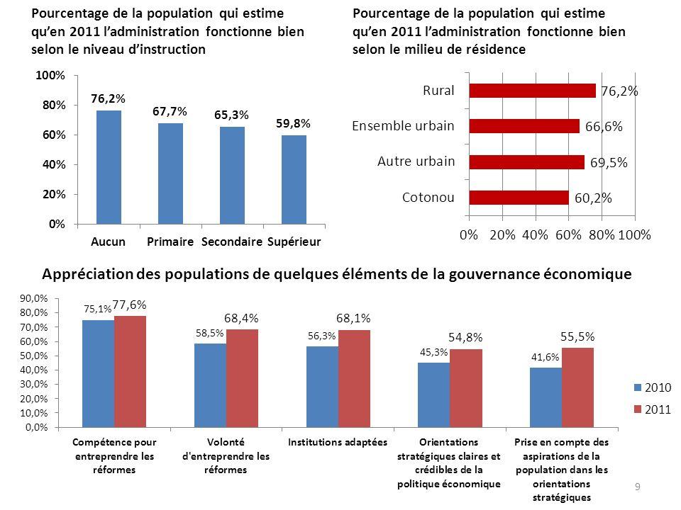 Pourcentage de la population qui estime qu'en 2011 l'administration fonctionne bien selon le niveau d'instruction