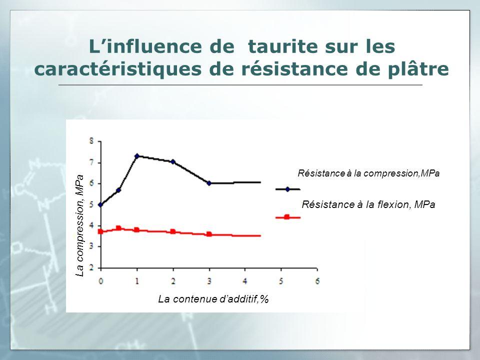 L'influence de taurite sur les caractéristiques de résistance de plâtre