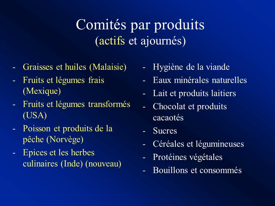 Comités par produits (actifs et ajournés)