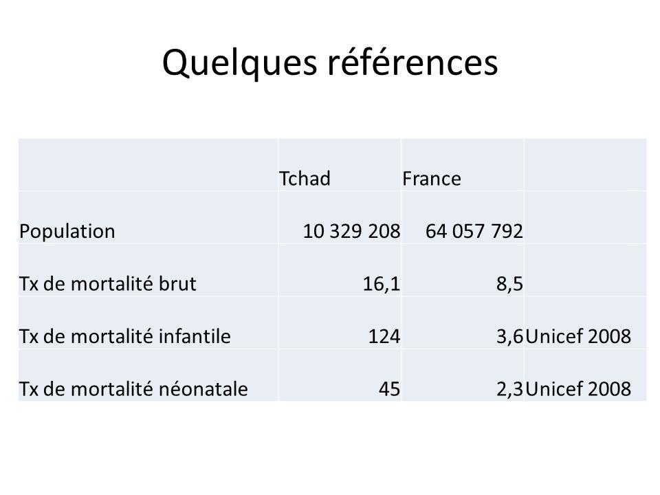 Quelques références Tchad France Population 10 329 208 64 057 792