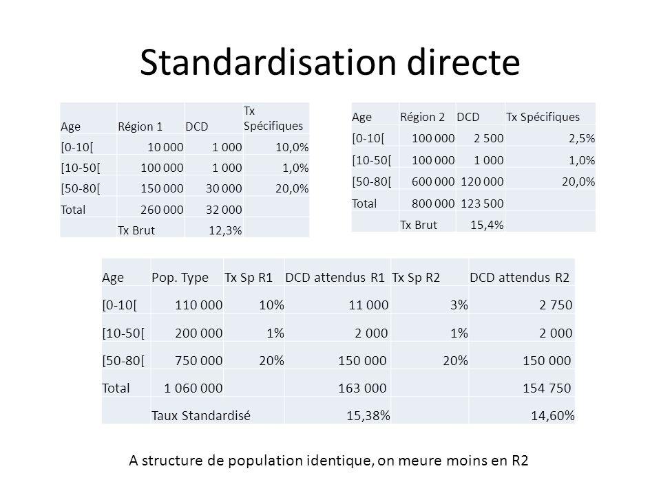 Standardisation directe