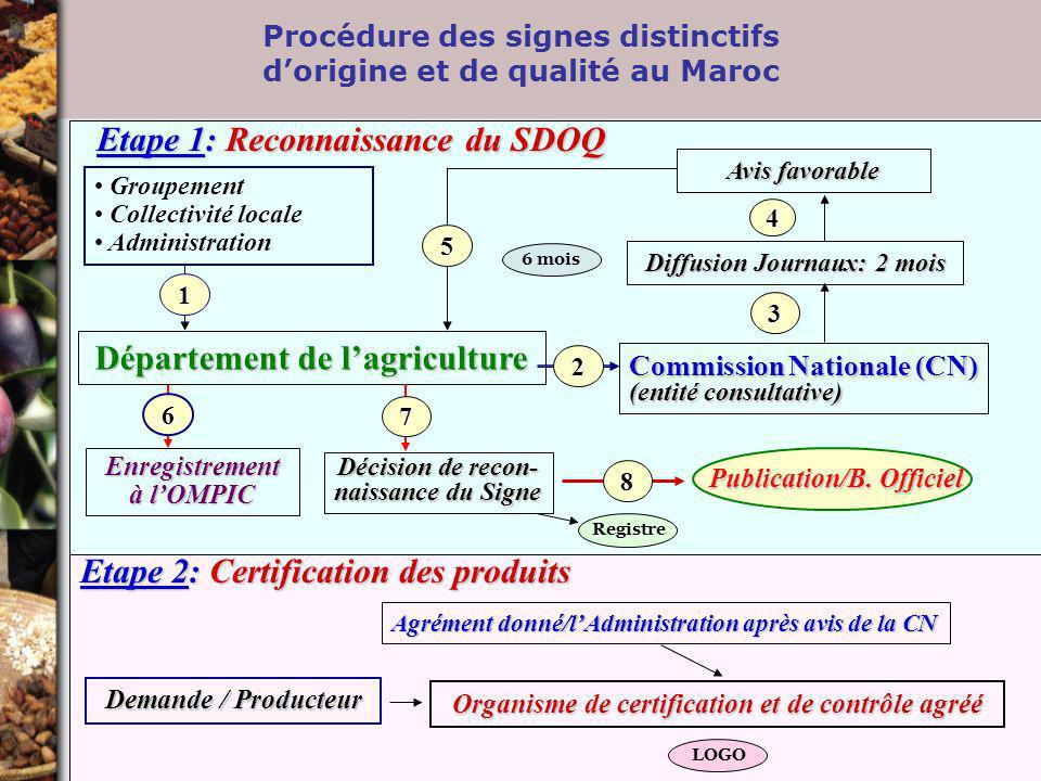 Procédure des signes distinctifs d'origine et de qualité au Maroc