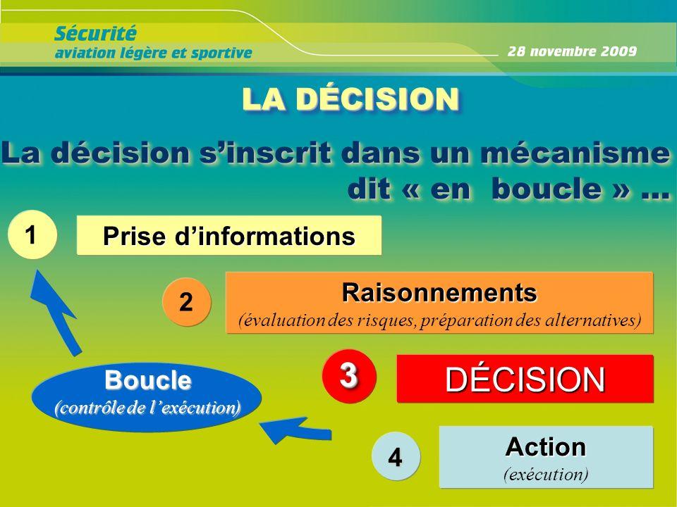 LA DÉCISION La décision s'inscrit dans un mécanisme dit « en boucle » … 1. Prise d'informations.